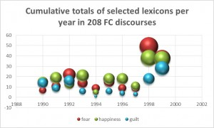 Cumulative totals of selcted lexicons per year in 208 FC discourses C