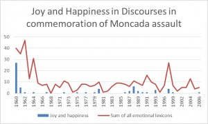 Joy and Happinessover total lexicons in Discourses in commemoration of Moncada Assault