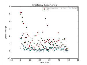 SCATTERPLOT_4EMOTIONS copy